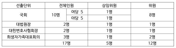 크기변환_위원회선출경과-표1
