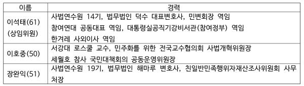 크기변환_위원회선출경과-표2