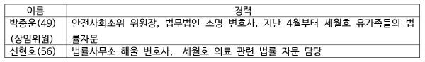 크기변환_위원회선출경과-표3