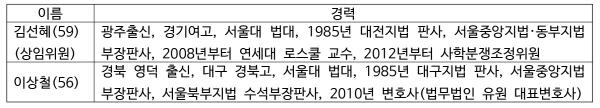 크기변환_위원회선출경과-표4