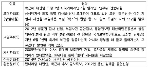 크기변환_위원회선출경과-표5