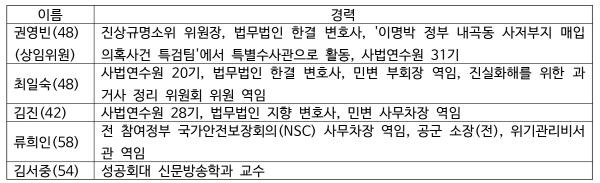 크기변환_위원회선출경과-표6